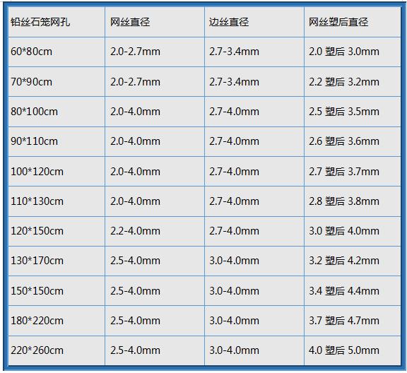 拓冠生产铅丝石笼参数表格