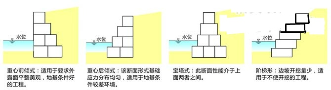 格宾生态挡墙结构样式
